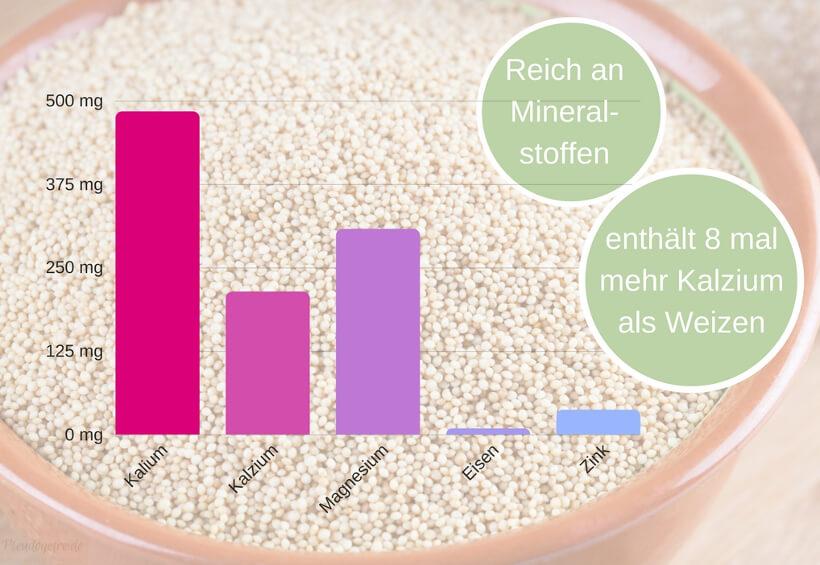 enthaltene Mineralstoffe in Amaranth
