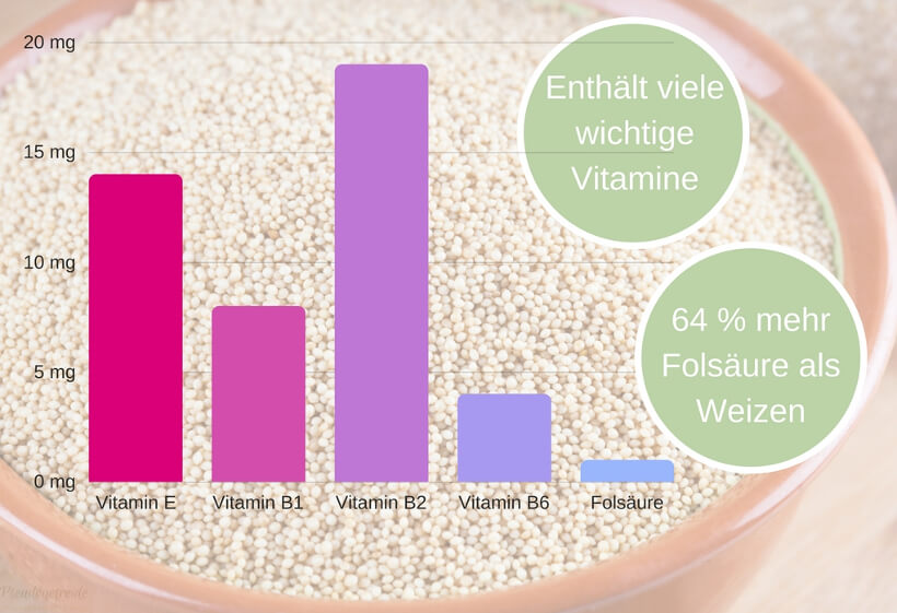 enthaltene Vitamine in Amaranth